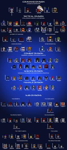 The Autobot Hierarchy by Trecathlus.deviantart.com on @deviantART