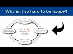 Why is it so hard to be happy sometimes? The little-known truth. What You Think, Thinking Of You, Make It Yourself, Feelings, Happy, Youtube, Thinking About You, Ser Feliz, Youtubers