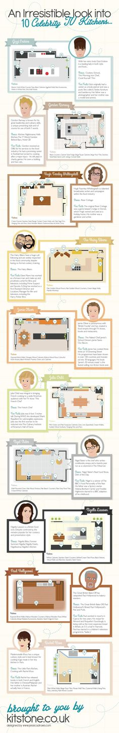 An Irresistible Look into 10 Celebrity to Kitchens   #infographic #Celebrity #Kitchen