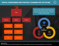 Digital transformation strategy: the bridges to build Data Science, Computer Science, Paradigm Shift, Change Management, Digital Strategy, Data Analytics, Data Visualization, Change The World, Insight