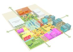 Tec 21 Reinventing the Century Campus – Sasaki Urban Design Concept, Urban Design Diagram, Landscape Diagram, Urban Agriculture, Urban Analysis, Urban Fabric, Ways Of Learning, Architecture Portfolio, Architecture Diagrams
