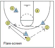 Basketball Fundamentals - Setting Screens - Coach's Clipboard