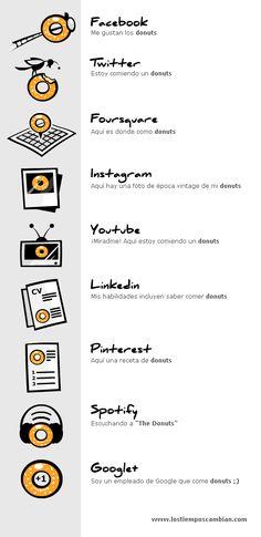 social media explain redes sociales donuts realizado en http://www.lostiemposcambian.com/blog/redes-sociales/redes-sociales-definidas-frase-donuts/#