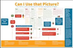 Educational Technology and Mobile Learning: Can I Use This Picture- A New Wonderful Flowchart for Your Class