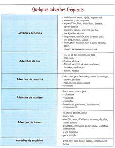 récapitulatif: adverbes