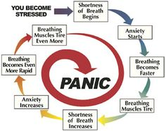 Coping with Shortness of Breath: Controlling Stress
