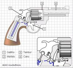 Revolvers - Revolvers are one of the most popular gun designs of all time. See a diagram of a revolver and find out what happens when you shoot revolvers, from start to finish. Weapons Guns, Airsoft Guns, Guns And Ammo, Revolver Pistol, Revolvers, Homemade Weapons, Hunting Guns, Cool Guns, Firearms