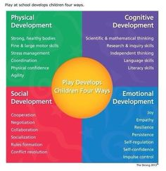 Play helps build emotional development, social development, physical development and cognitive development. Kids will be stronger in different areas. Each type of development changes throughout time and age. Play Based Learning, Learning Through Play, Early Learning, Learning Stories, Visible Learning, Learning Quotes, Social Emotional Development, Child Development, Early Education