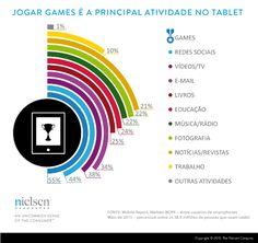 Estatísticas de uso de Tablets