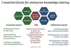 7 essential facets for enterprise knowledge sharing | Harold Jarche http://jarche.com/2017/04/essential-facets-for-enterprise-knowledge-sharing/