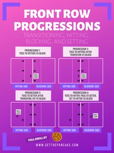Volleyball Front Row Progressions: Train Transitioning, Hitting, Blocking, and Setting in 20 Minutes Volleyball Passing Drills, Volleyball Positions, Volleyball Tryouts, Volleyball Posters, Volleyball Skills, Volleyball Practice, Volleyball Training, Volleyball Quotes, Coaching Volleyball