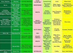 Alkaline vs Acidity Chart