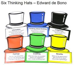 Edward De Bonos Six Hats #education #teaching #learning