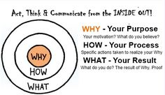 THE WAY OF ACTION: Always ask these three questions. Act, Think and Communicate from the INSIDE out! By the Golden Circle, Simon Sinek.