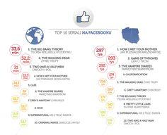 TOP10 seriali na Facebooku