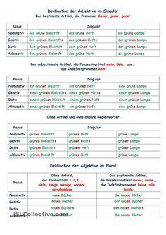Free ESL, EFL printable worksheets and handouts German Grammar, German Words, Akkusativ Deutsch, Deutsch Language, Germany Language, German Language Learning, Learn German, Printable Worksheets, Learning Resources