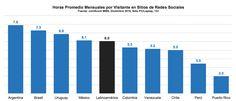 medios sociales en América Latina