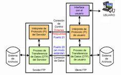 Modelo ftp - File Transfer Protocol - Wikipedia, la enciclopedia libre