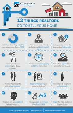 Realtors Sell Homes For More Money Than For Sale By Owner: http://www.raleighrealtyhomes.com/blog/strategies-realtors-use-to-make-sellers-more-money.html