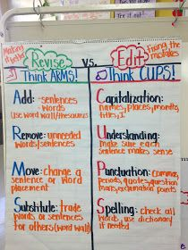 Editing vs revising anchor chart
