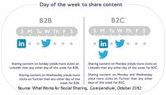 Social Media - Social Sharing Best-Practices - Day of the week to share content