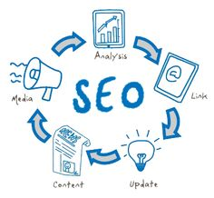 Internet Marketing... helping you to get your SEO & content marketing strategy working for you... http://digitalmarketingonline.co.uk