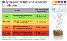 It is great to see the much needed new and revisedposition statement by the Academy of Nutrition and Dietetics, Dietitians of Canada, and the American College Athlete Nutrition, Sports Nutrition, Sports Dietitian, Performance Goals, Endurance Workout, Specific Goals, Nutrition And Dietetics, Sports Medicine, Sore Muscles