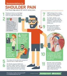 https://s3-ap-southeast-2.amazonaws.com/ceinfographics/Infographic+Shoulder+pain+recommendations+with+Dr+Jeremy+Lewis.jpg