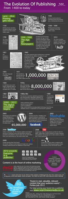 Infographic shows a timeline of #publishing since the invention of the printing press in 1440