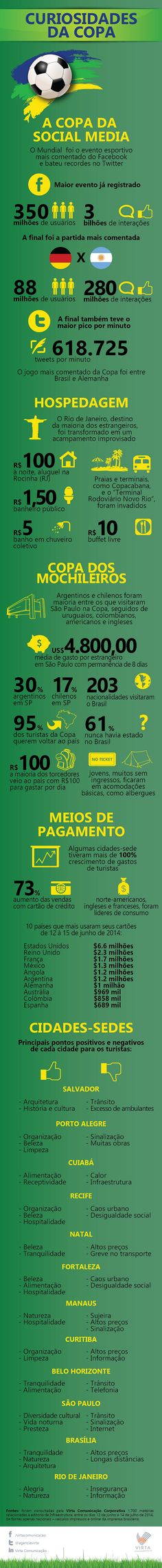 62 best infogrficos e commerce images on pinterest social media infogrfico rene curiosidades da copa a agncia virta comunicao corporativa avaliou 1700 matrias de fandeluxe Images