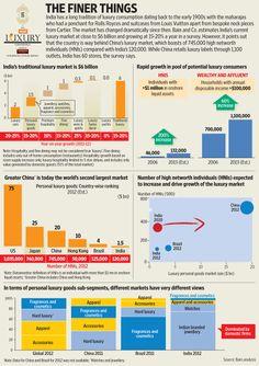 Luxury market in India