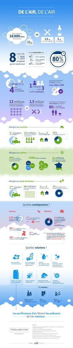FR 8 La Guerre aux déchets : Infographie : mieux respirer face aux allergies
