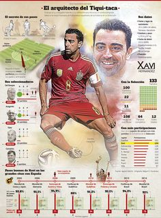 The numbers of Xavi Hernández in the Spanish team