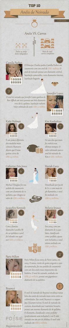 Infográfico - Anéis de noivado de celebridades