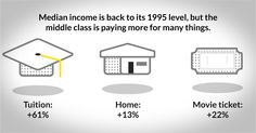 Feeling squeezed? No surprise. #Middleclass income is right back to where it was in '95 http://cnnmon.ie/1m6bgJD  @Luhby #auspol