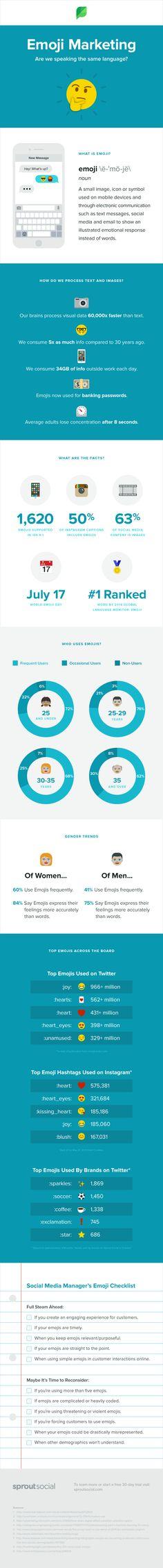 Visual content is in! Emoji Marketing: Are We Speaking the Same Language #emoji #marketing