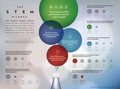 Importance of STEM Education #Infographic