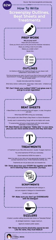 #writetip NEW INFOGRAPHIC: How To Write Screenplay Outlines, Beat Sheets And Treatments
