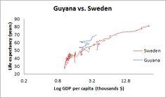 Guyana vs. Sweden