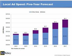 Below, additional details from BIA/Kelsey's US Local Media Forecast (2012-2017).    Mobile US local advertising is forecast to increase from 0.9% of local media ad revenues in 2012 to 6.1% in 2017:        Read more: http://www.marketingprofs.com/charts/2013/10515/us-mobile-local-ad-forecast-9-billion-in-2017#ixzz2QC4e73pn