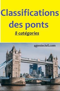 Cours sur la classification des ponts : Classification des ponts selon leur importance, classification des ponts selon la structure, classification des ponts suspendus, classification des ponts ppt, classification des ponts selon la voie portée, classification des ponts, classification des ponts roulants, #pont #geniecivil #btp #travauxpublics Classification, Autocad, Knowledge, House Design, Earth Moving Equipment, Architecture Design, House Plans, Home Design, Facts