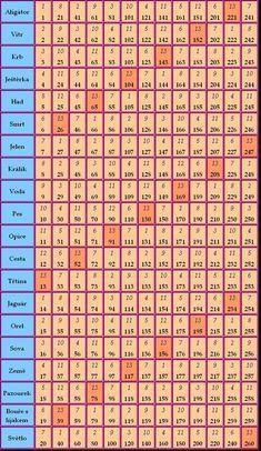 Mayové :: Osobnost, dle data narození... Periodic Table, Tables, Art, Horoscope, Mesas, Art Background, Periodic Table Chart, Periotic Table, Kunst
