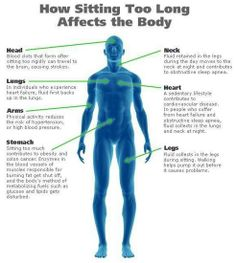 How sitting too long affects the body