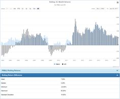 While the Parnassus Core Equity Fund has a decent long-term record, its recent performance has been similar to that of index-based ESG ETFs.
