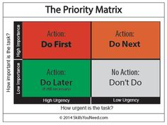 The Priority Matrix - For Effective Time Management