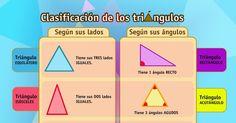 La Eduteca: RECURSOS PRIMARIA | Esquema sobre la clasificación de triángulos según sus lados y ángulos.