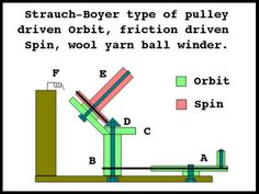 DIY yarn winder (friction driven, simpler contruction)--could really use one of these when I recycle sweaters.