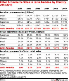 Ecommerce Growth in Latin America Slows - eMarketer Latin America, Ecommerce, Blog, Arm Pits, Digital Marketing, Retail, Country, Nature, Naturaleza