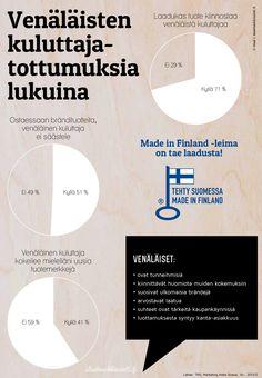Venäläisten kuluttajatottumuksia lukuina. #venäjämarkkinointi