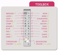 BLOGGING LAID BARE #5: PHOTOSHOP TUTORIALS ~ WHAT'S IN THE TOOLBOX?